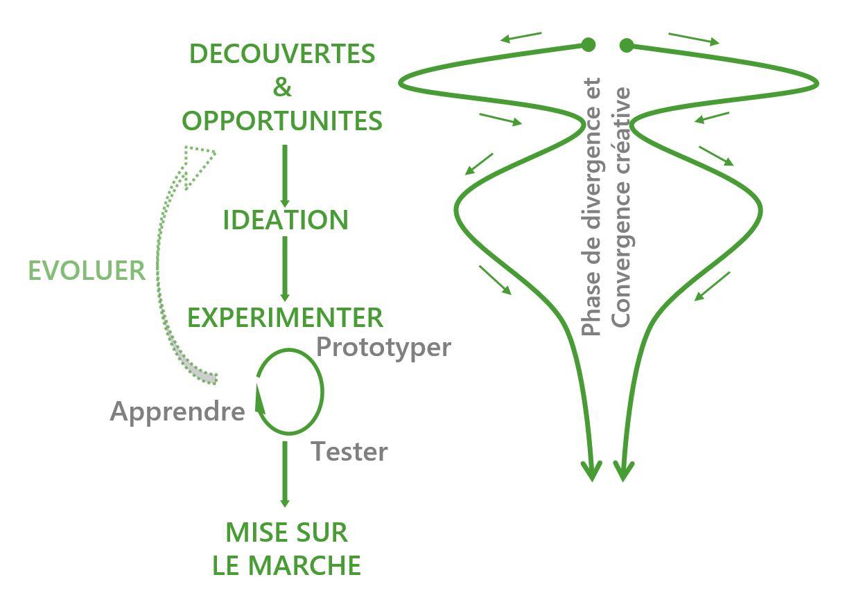 Innovation - nHuman -Innovation-méthode