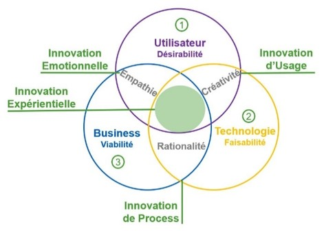 NHUMAN - Design Thinking